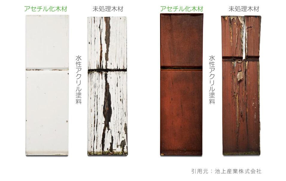 室外塗装耐久性能試験